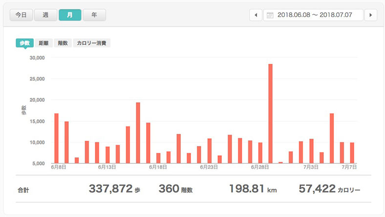 fitbit versaで毎日一万歩ペース達成